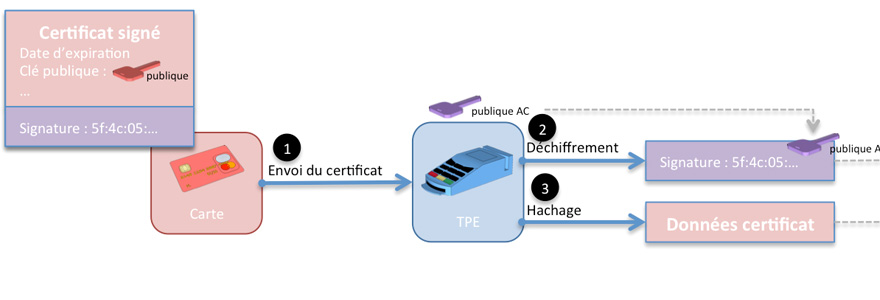 authentification par certificat